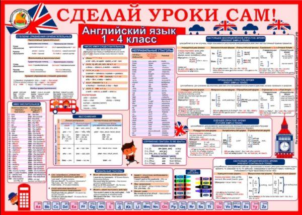 плакат английский язык 1-4 класс