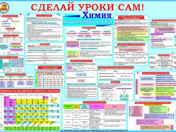 плакат по химии